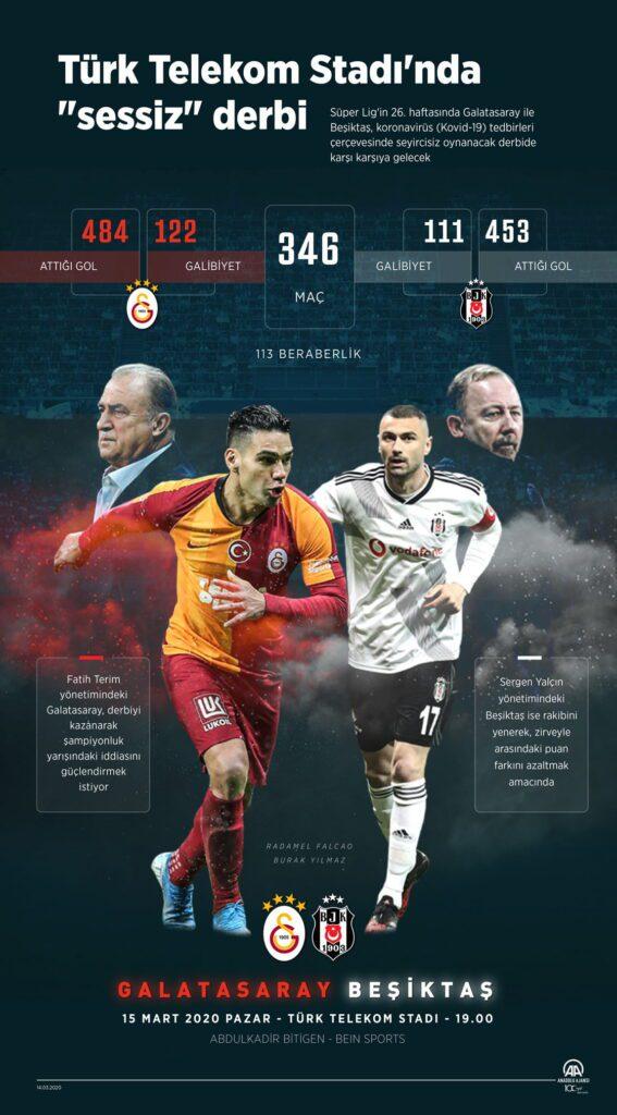 Galatasaray - Beşiktaş maçını kim kazanır? ANKET